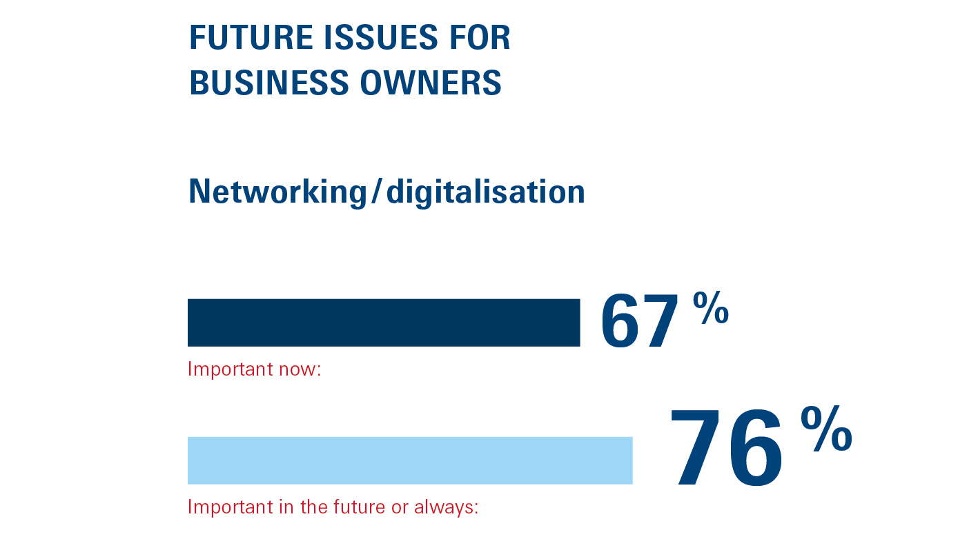 Future issues for business owners